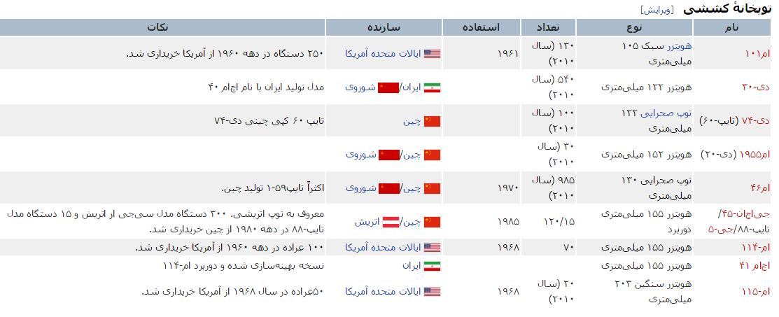 توپخانه کششی ایران