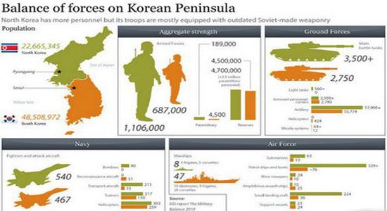 کره شمالی یا آمریکا، کدام یک پیروز نبرد احتمالی خواهند بود؟ + تصاویر