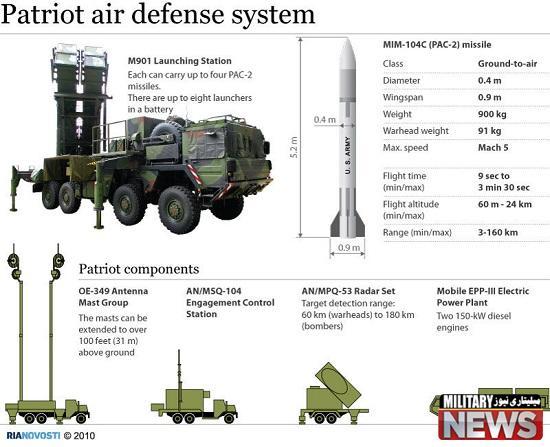 خروج موشک های پاتریوت آلمانی از خاک ترکیه