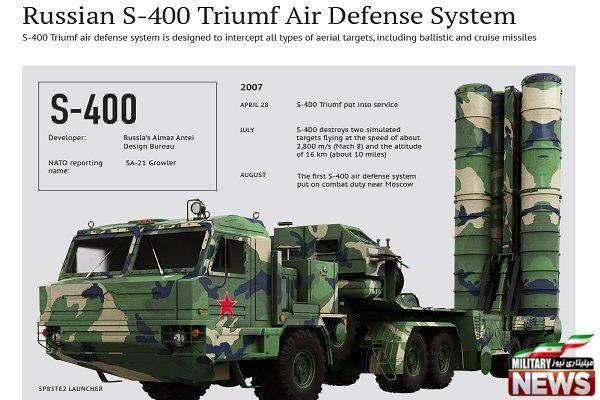 «اس ۴۰۰» روسیه در راه ترکیه