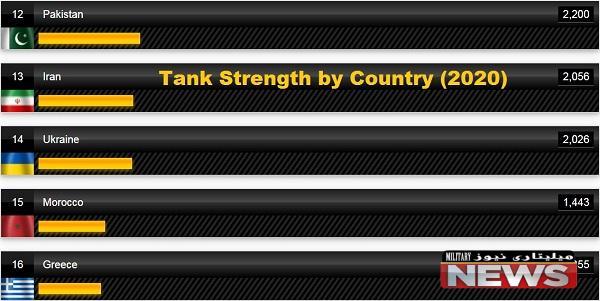 تعداد تانک های ایران