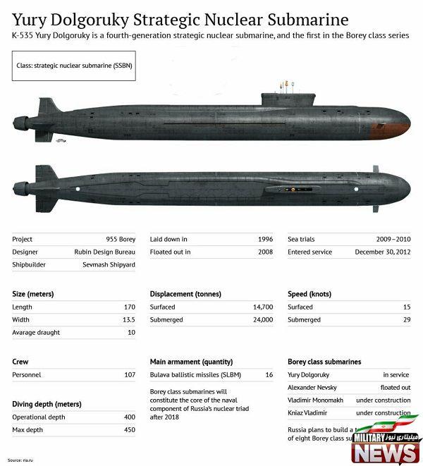 نهنگ های اتمی روسی
