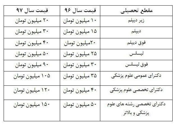 جدول قیمت خرید سربازی