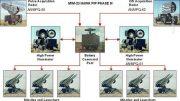 پالسهای جدید راداری سپاه و ارتش در  رزمایش مشترک پدافندی/ جدیدترین سامانه موشکی ایران هم به میدان آمد +عکس
