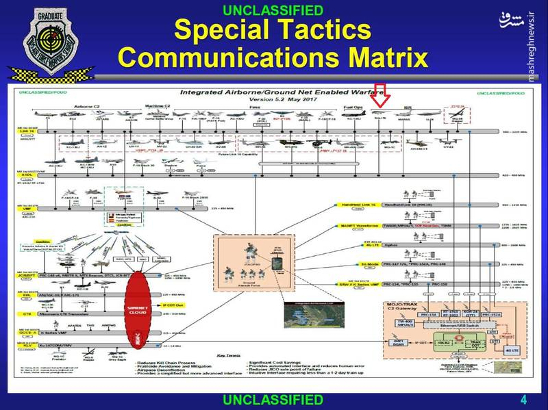 شکار «جانور قندهار» هنوز هم برای آمریکا هزینه دارد/ سامانه ارتباطات محرمانه ناتو در اختیار سپاه پاسداران است +جزییات
