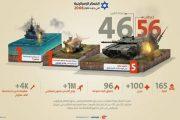 سال ۲۰۰۶ چند موشک «حزبالله» به «اسرائیل» شلیک شد؟