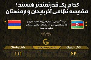 مقایسه قدرت نظامی آذربایجان و ارمنستان
