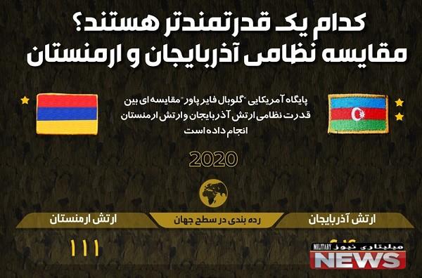 قدرت نظامی آذربایجان و ارمنستان