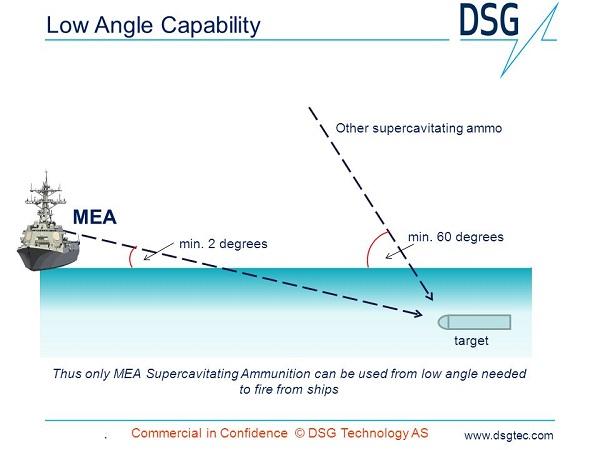 گلوله DSG Technology AS