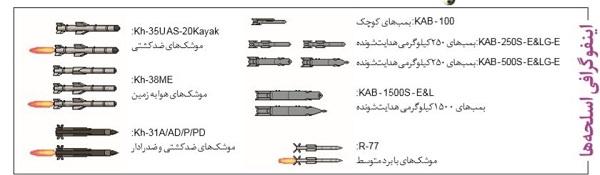 تسلیحات سوخو S-70 اوخوتنیک